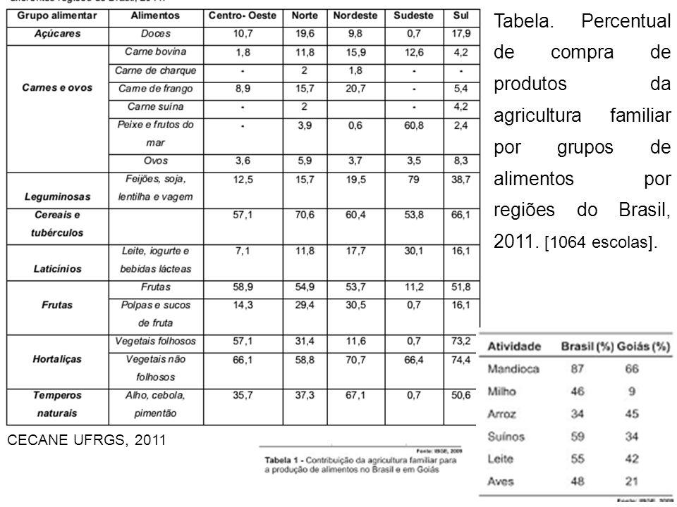 Tabela. Percentual de compra de produtos da agricultura familiar por grupos de alimentos por regiões do Brasil, 2011. [1064 escolas].